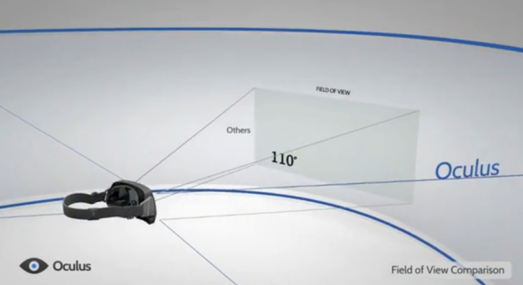 with-the-oculus-rift-you-get-a-diagonal-view-of-110-degrees-meaning-youre-no-longer-looking-at-a-screen-you-actually-feel-like-youre-inside-that-world
